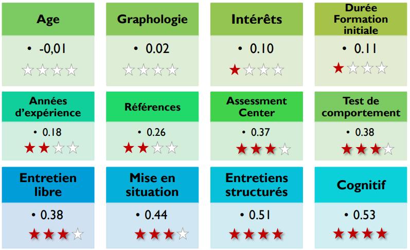 validite_predictive_performance