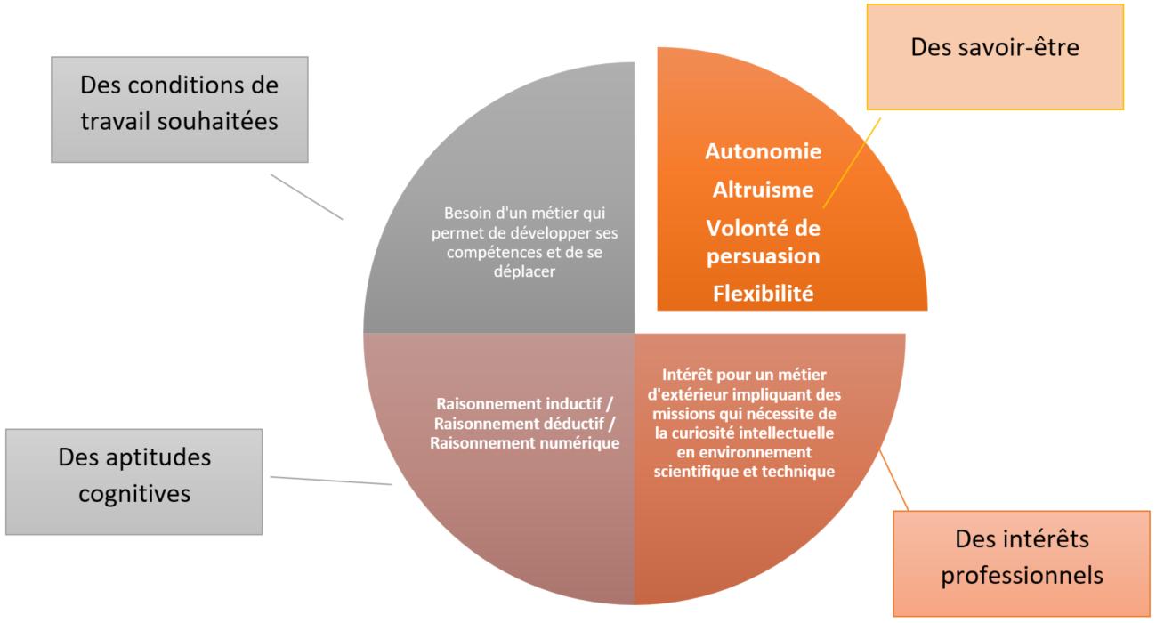 évaluation_competence_aptitude_poste_futur